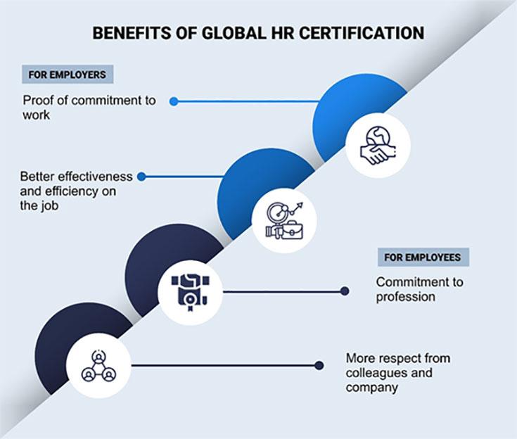 Benefits Global Hr Certification