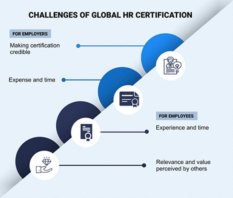 Challenges Global Hr Certification